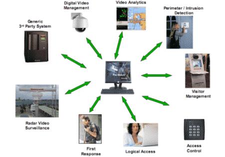 Hệ thống quản lý an ninh tích hợp Pro-Watch-honeywell