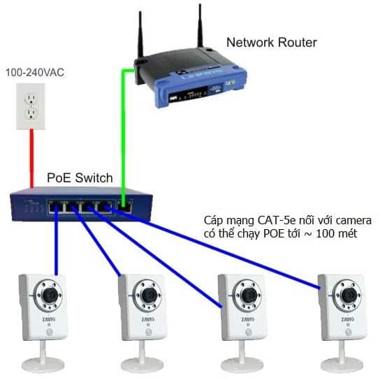Hệ thống camera POE qua Switch POE