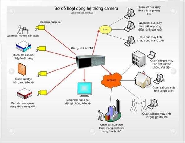Nguyên lý hoạt động của camera IP