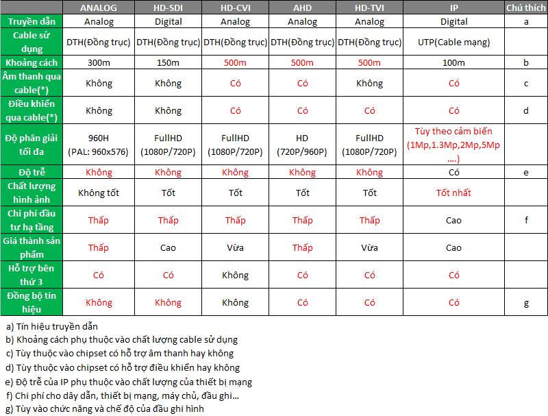 Bảng so sánh các giải pháp camera quan sát