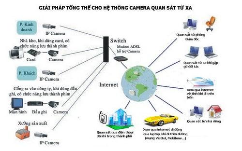 So sánh các giải pháp hệ thống camera an ninh