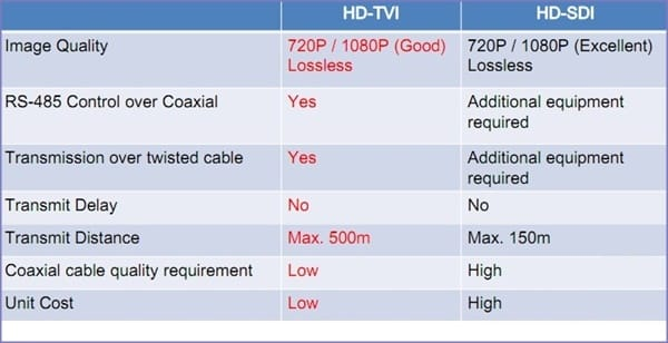So sánh camera HD TVI với HDSDI