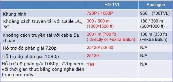 So sánh camera HD TVI với camera Analog