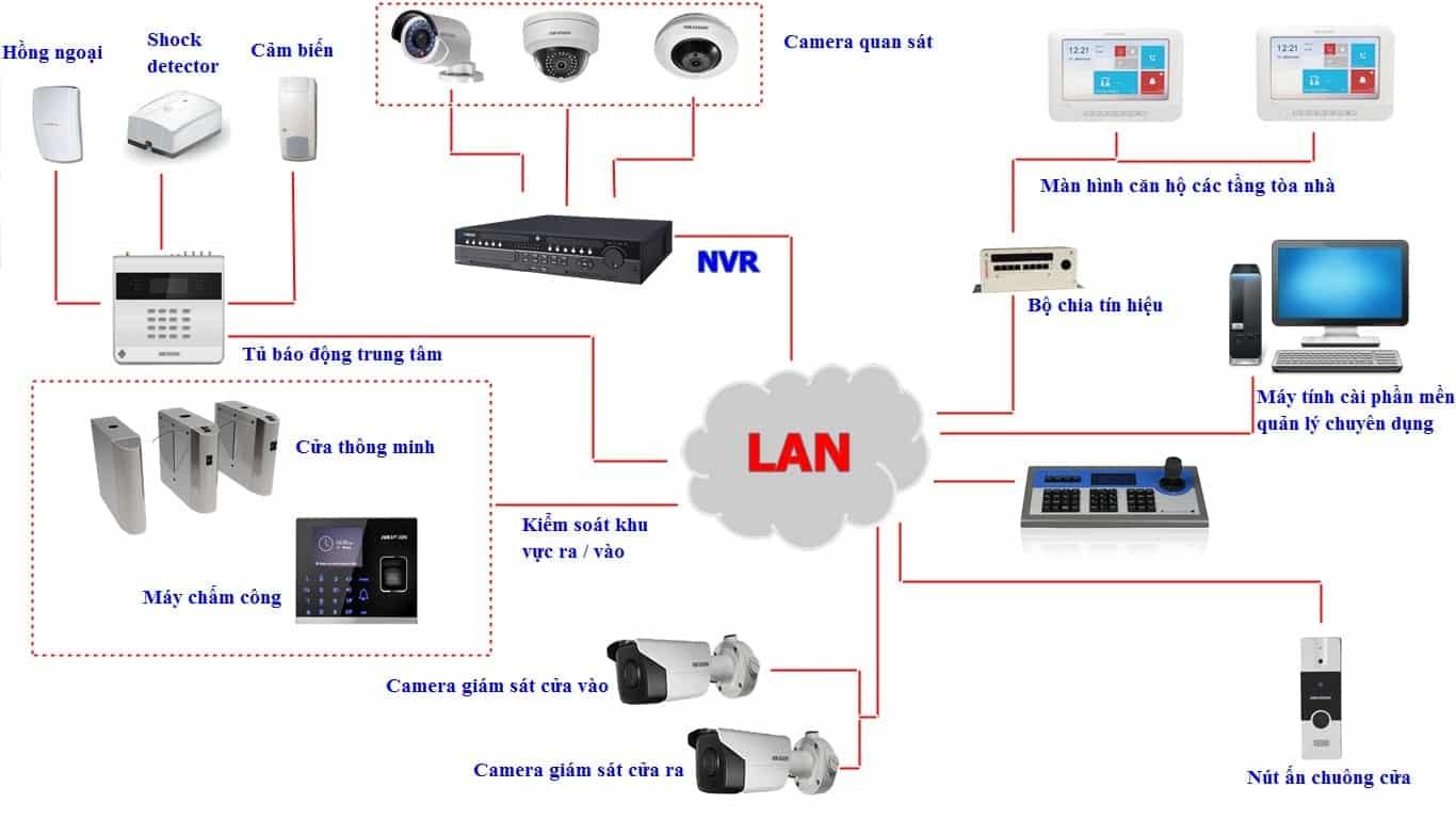 Mô hình hệ thống camera kết hợp-min