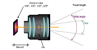 Thông số ống kính camera quan sát bạn cần biết