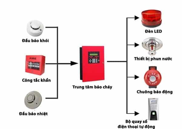 mô hình hệ thống báo cháy ở chung cư-min