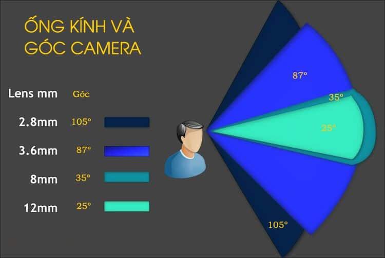 Ổng kính và góc camera quan sát-min