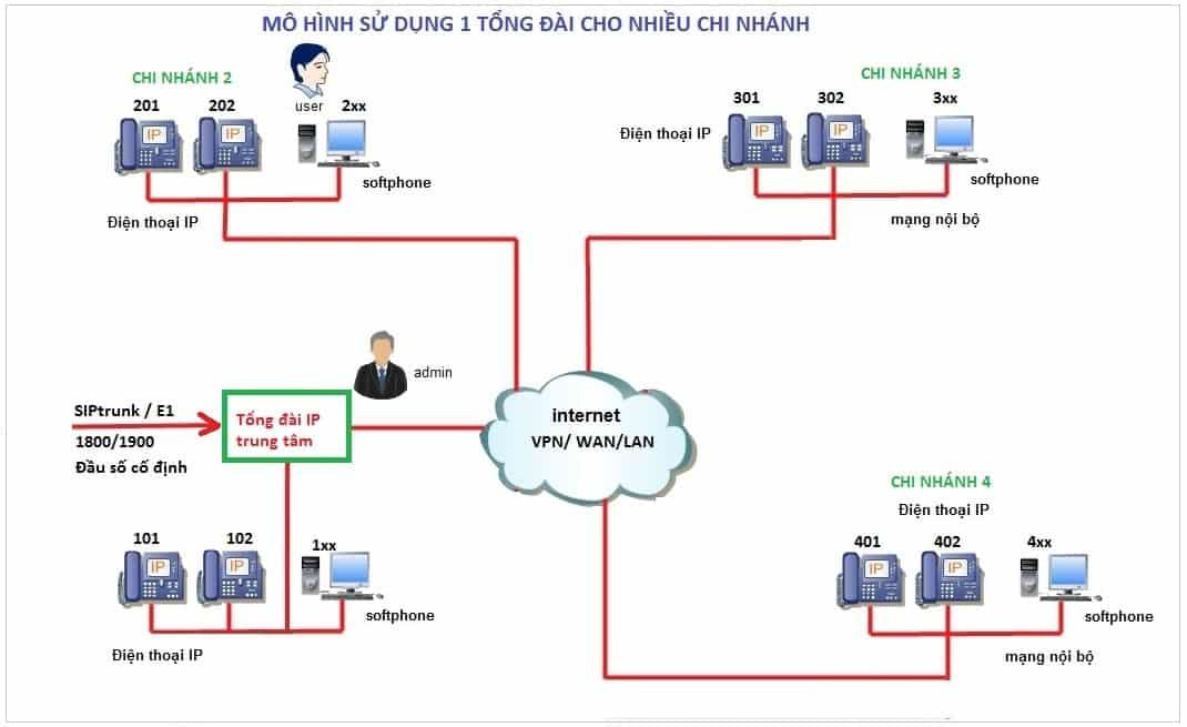 Giải pháp sử dụng 1 tổng đài IP chung-min