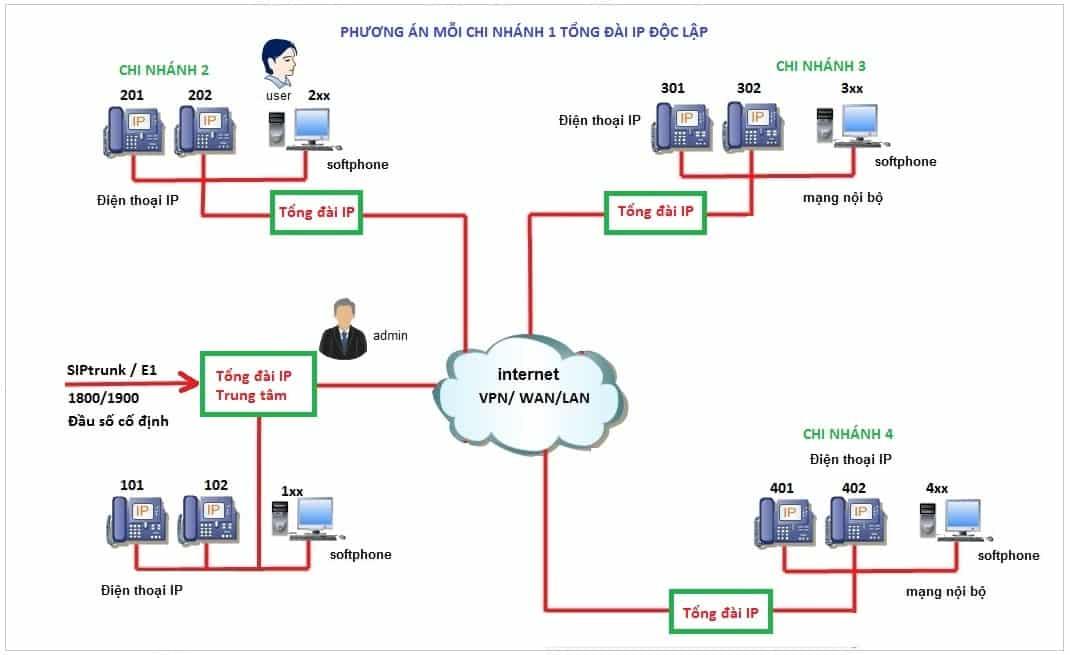 Giải pháp sử dụng mỗi chi nhánh 1 tổng đài IP riêng