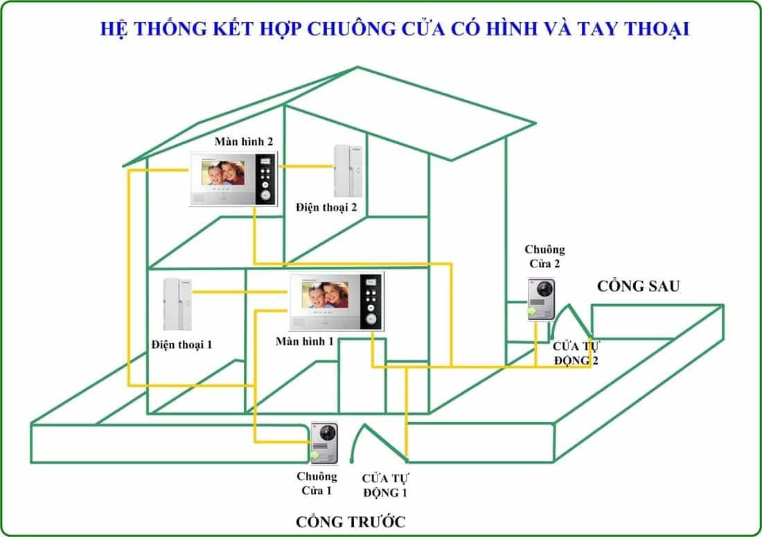 Lắp đặt chuông cửa có hình tại Đà Nẵng, Quảng Nam đem lại lợi ích gì-min