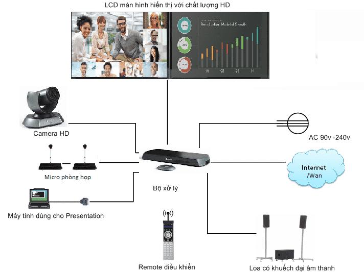 Mô hình hệ thống hội nghị truyền hình tại Đà Nẵng