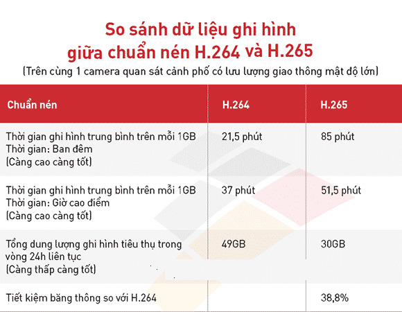 Dữ liệu camera ghi hình giữa chuẩn H264 và H264