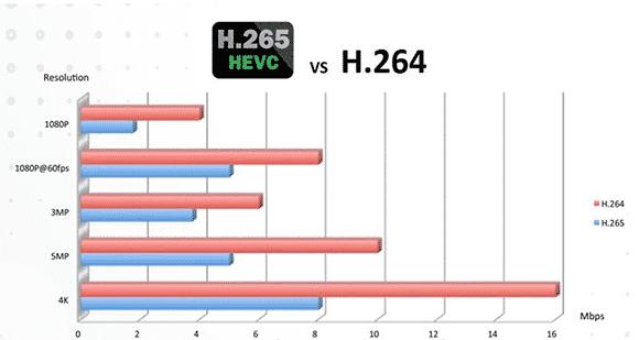 So sánh chuẩn nén H265 với H264