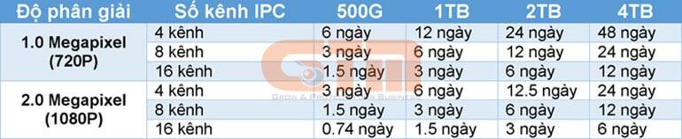 Thời lượng lưu trữ của ổ cứng khi ghi hình 24-24
