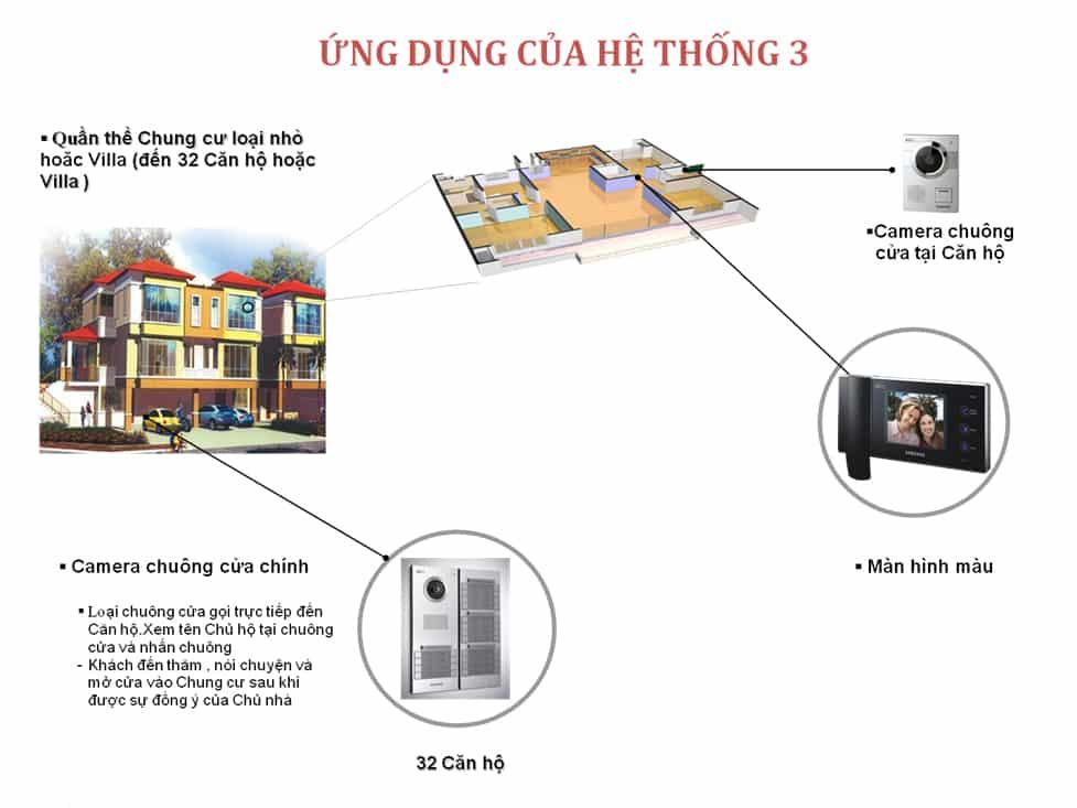 Ứng dụng của chuông cửa có hình 3