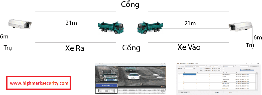 Giải pháp đếm xe ô tô ra vào bằng camera thông minh (AI)-min