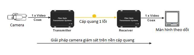 Đi dây camera trong thang máy sử dụng cáp quang-min