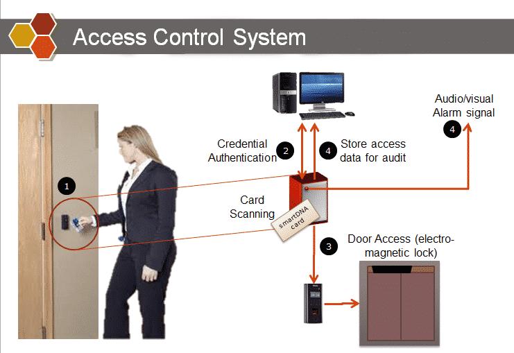 Sơ đồ hệ thống kiểm soát ra vào