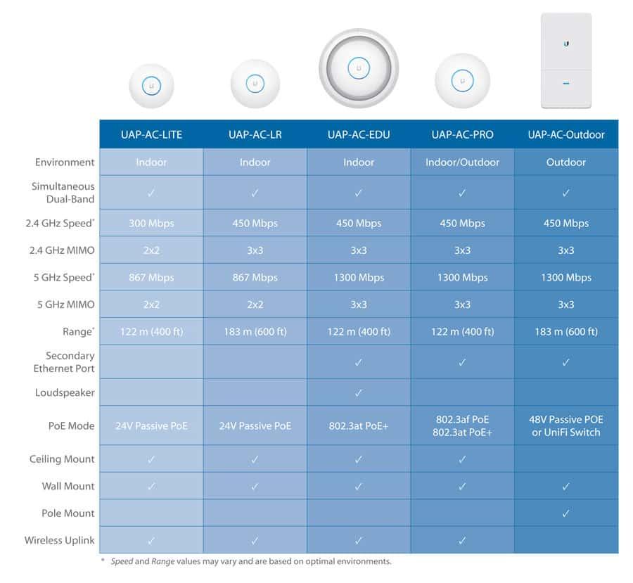 Thông số kỹ thuật Unifi AP AC Lite