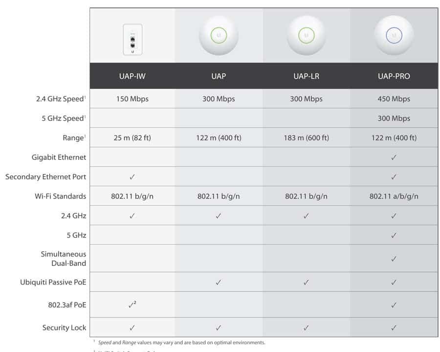 So sánh thông số kỹ thuật Ubiquiti UniFi AP