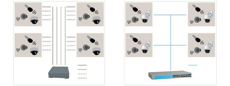Camera Axis tích hợp toàn diện camera IP và Analog