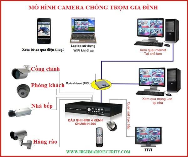 Mô hình camera chống trộm gia đình