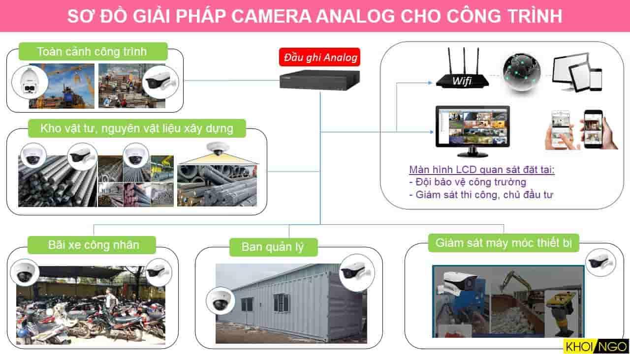 Giải pháp camera Analog cho công trình