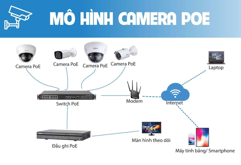 Mô hình giải pháp camera ip cho gia đình