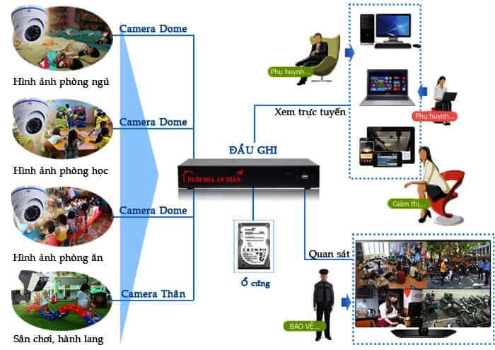 Mô hình lắp đặt camera cho trường mầm non