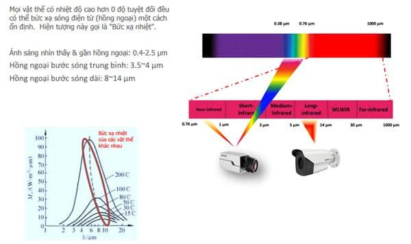 Nguyên lý bức xạ nhiệt