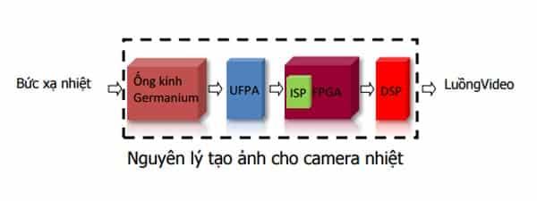Nguyên lý camera chụp hình ảnh nhiệt